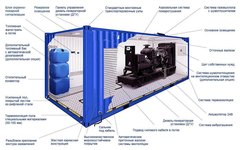 Изготовление контейнеров - блочно-модульных конструкций