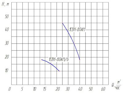 Бензиновые насосы СВН, СЦЛ